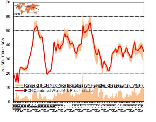 IFCN World Milk Price Indicator May 2020