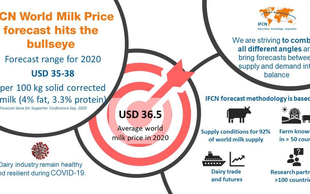 IFCN Forecast 2020 came true