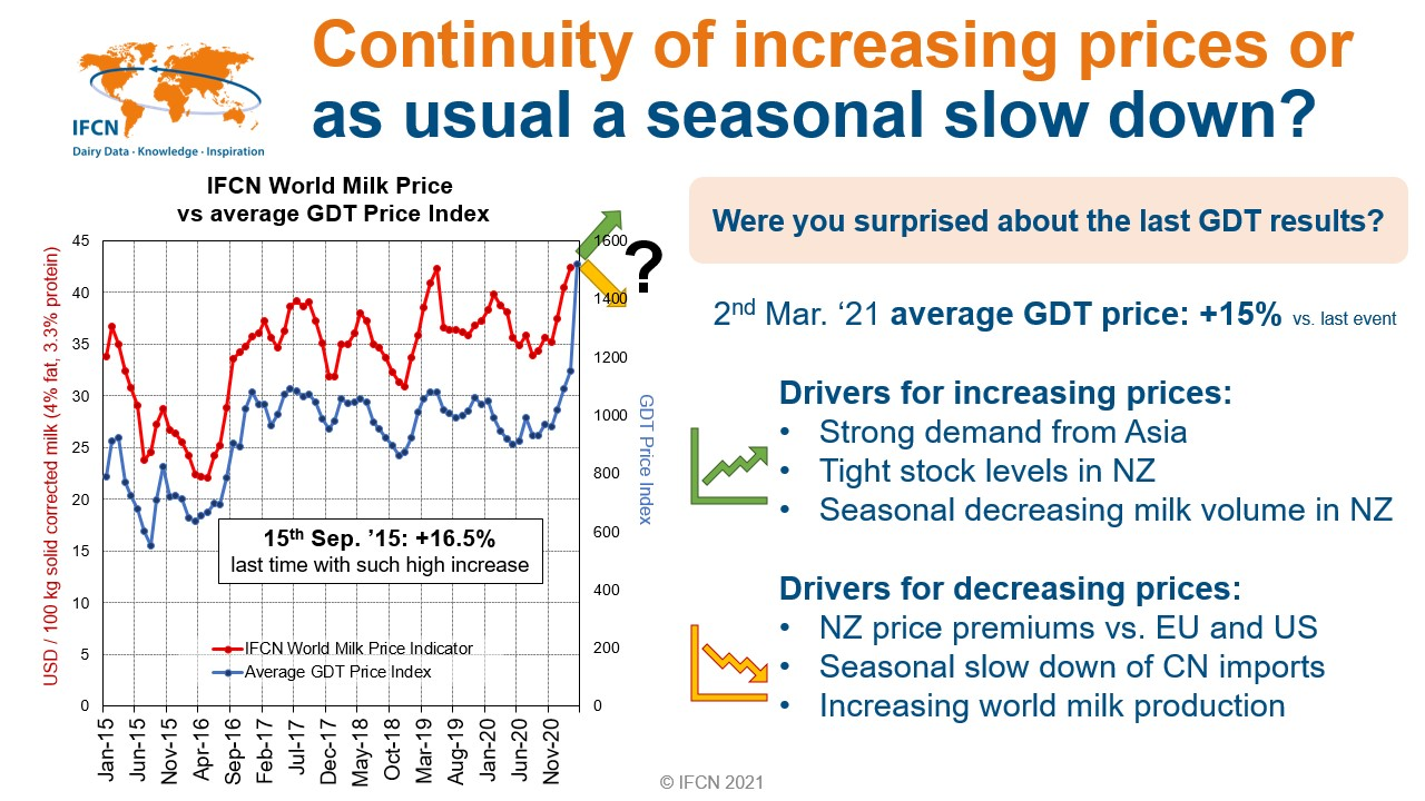 15% increase of dairy prices in NZ at last GDT auction