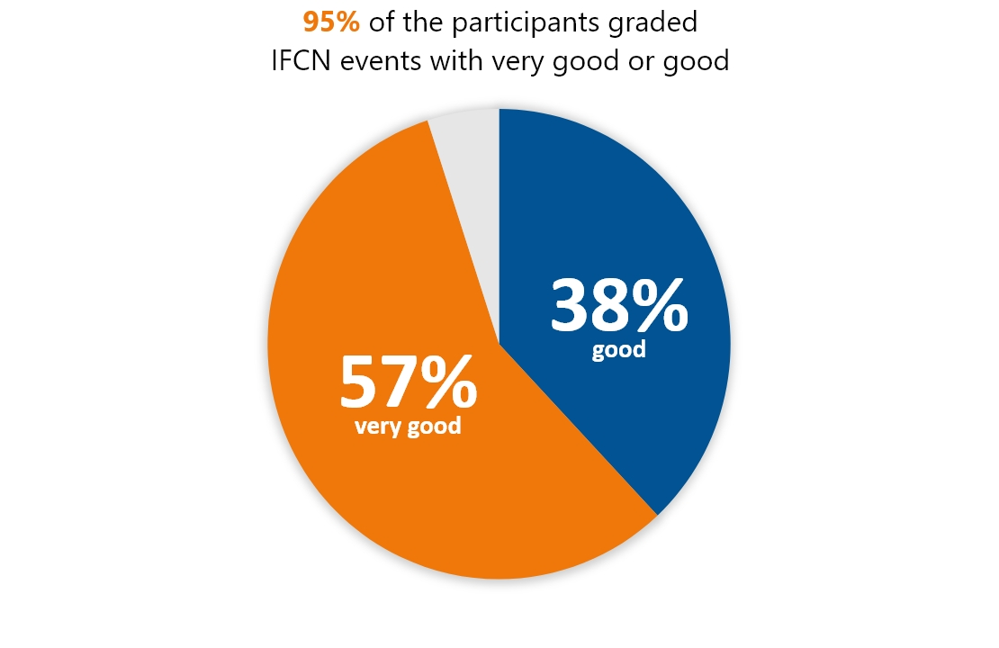 IFCN Events - results