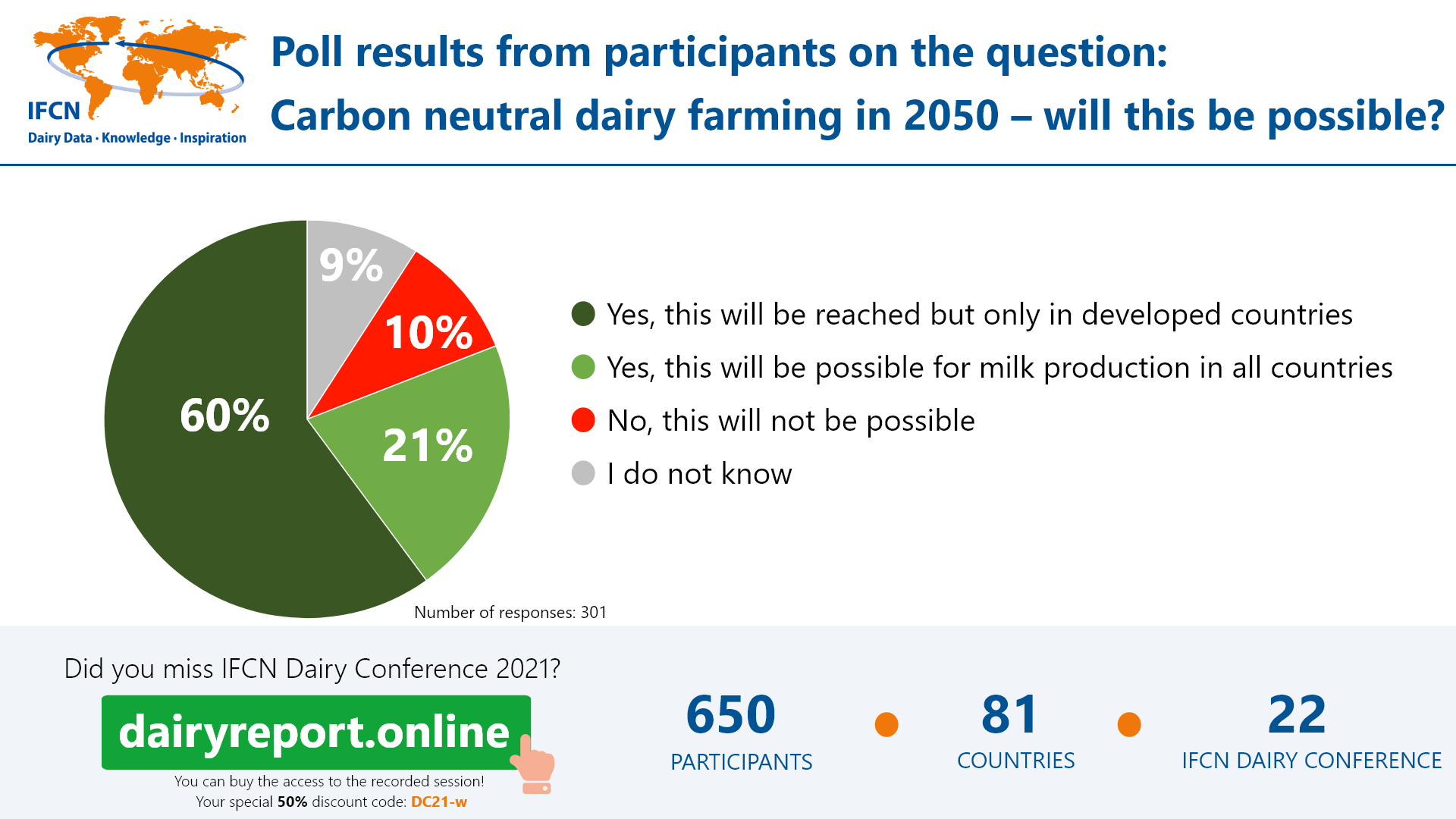 dairy conference ghg