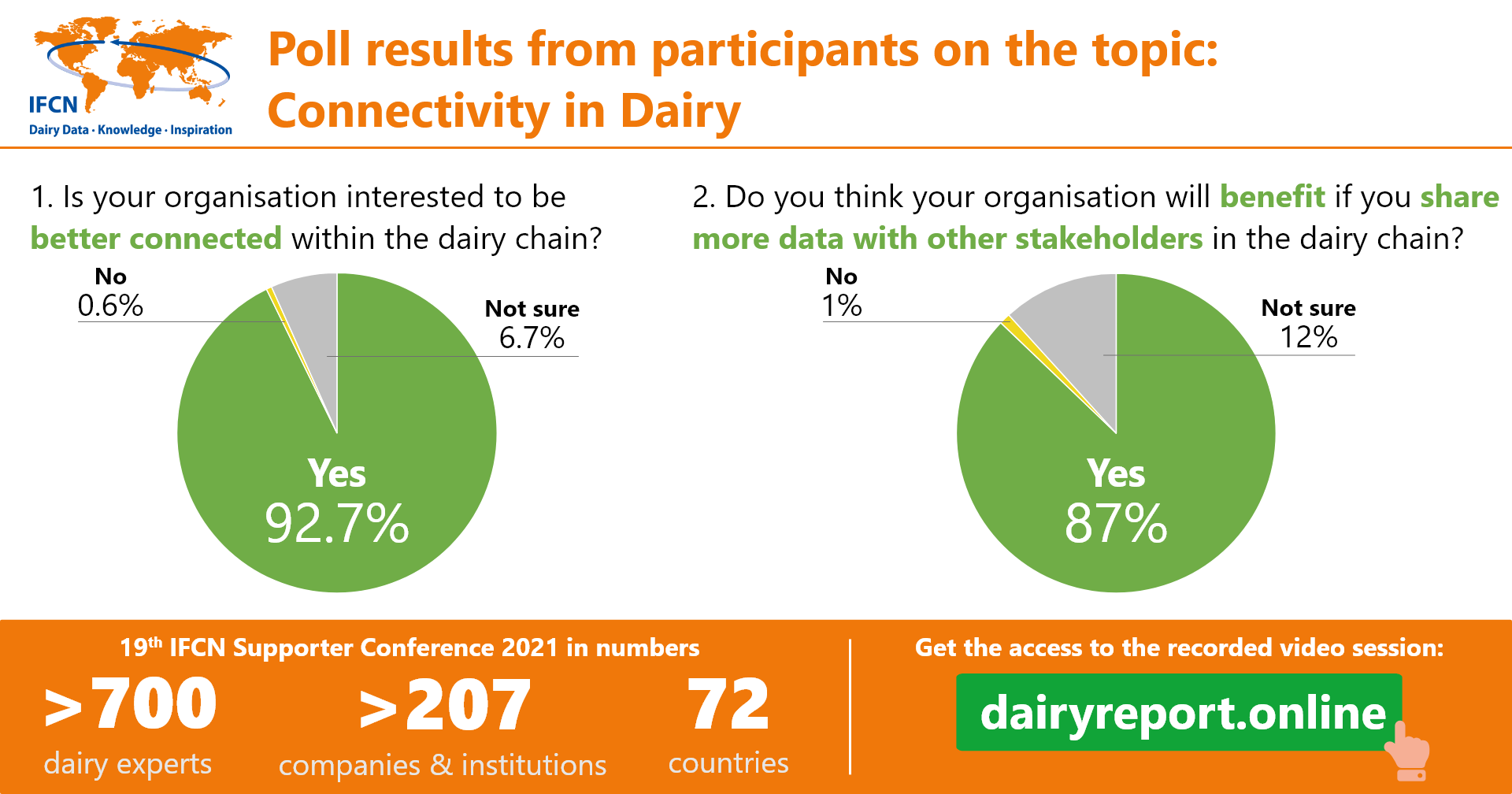 Connectivity in dairy