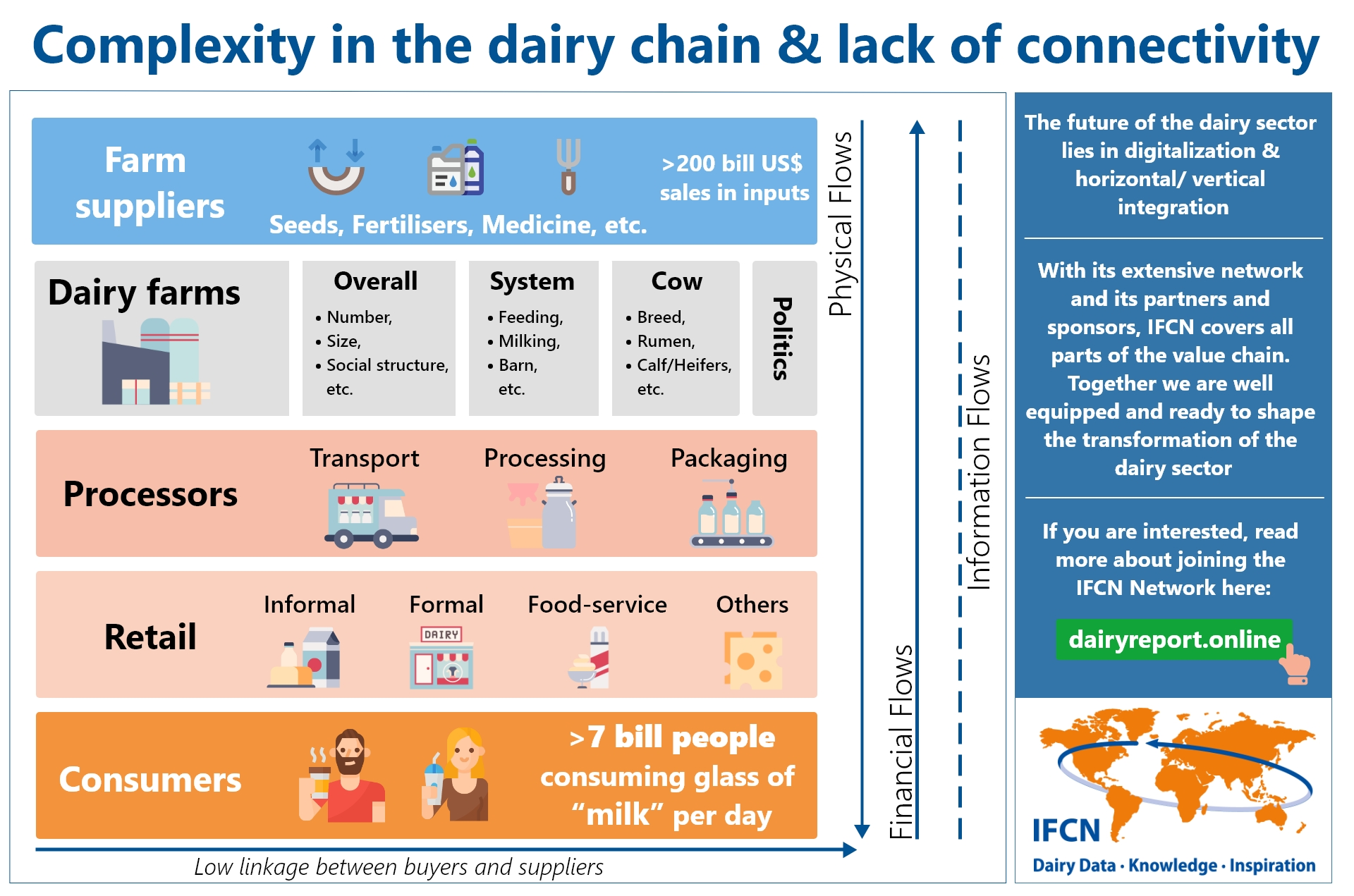 Complexity in the dairy chain & lack of connectivity